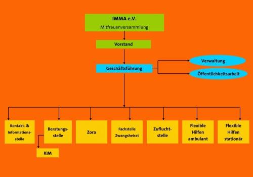 Organigramm Imma e.V.